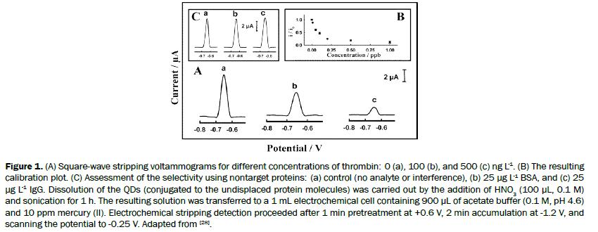 chemistry-voltammograms