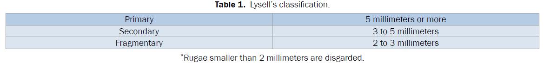 dental-sciences-Classification