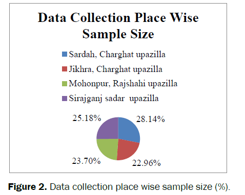 dental-sciences-Data-collection-place