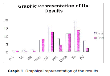 dental-sciences-Graphical-representation-results