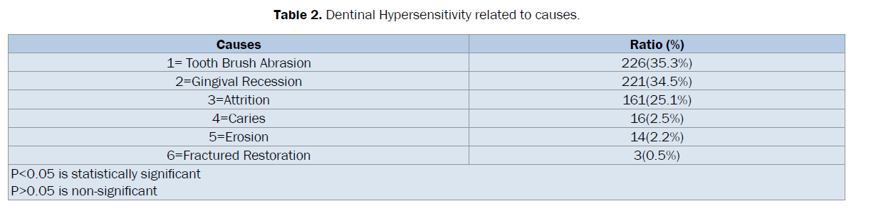 dental-sciences-Hypersensitivity-related-causes