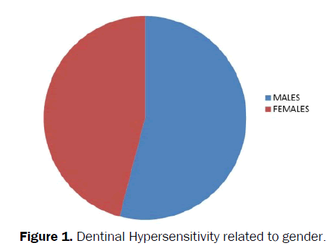 dental-sciences-Hypersensitivity-related-gender