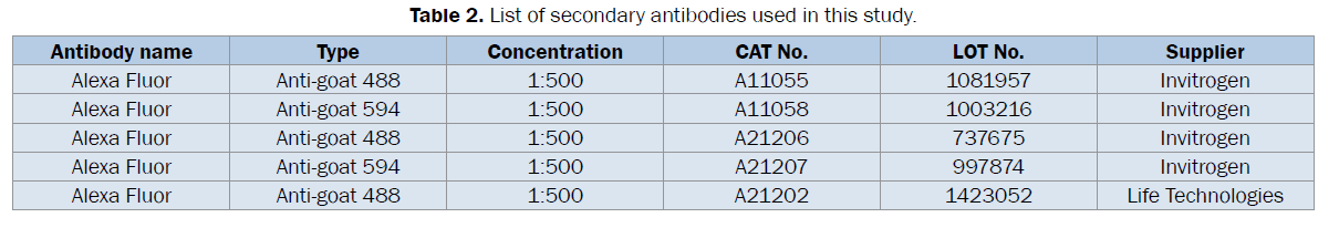 dental-sciences-List-secondary-antibodies