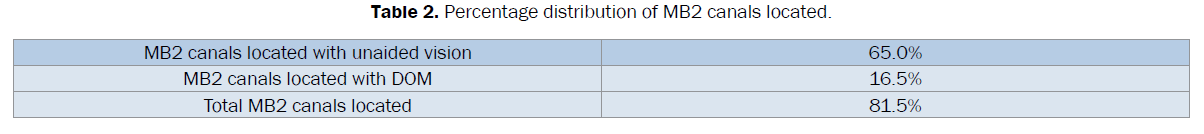 dental-sciences-Percentage-distribution-MB2