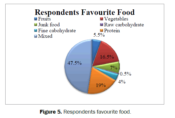 dental-sciences-Respondents-favourite-food
