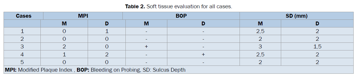 dental-sciences-Soft-tissue-evaluation