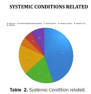 dental-sciences-Systemic