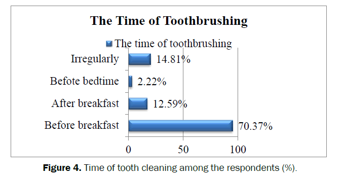 dental-sciences-Time-tooth-cleaning