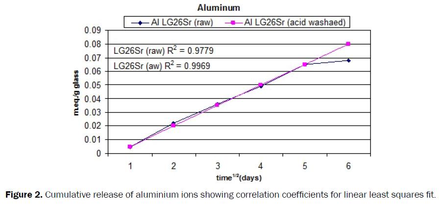 dental-sciences-aluminium-ions-coefficients