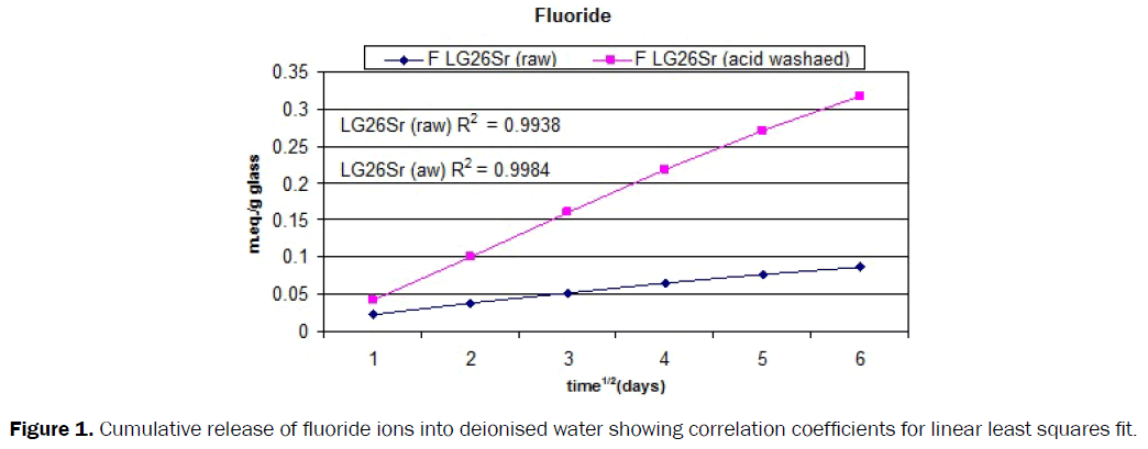 dental-sciences-cumulative-fluoride-ions