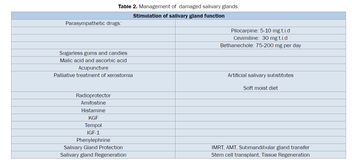 dental-sciences-damaged-salivary-glands