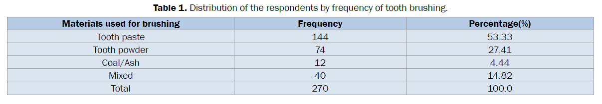dental-sciences-frequency-tooth-brushing