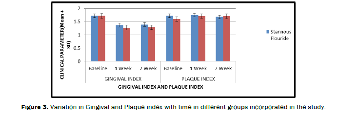 dental-sciences-groups-Variation-Gingival-Plaque-index-time