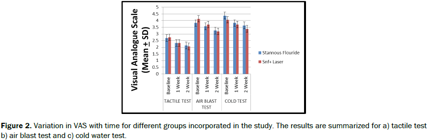 dental-sciences-groups-incorporated-study-results-summarized