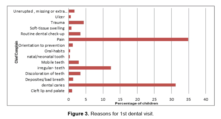 dental-sciences-reasons
