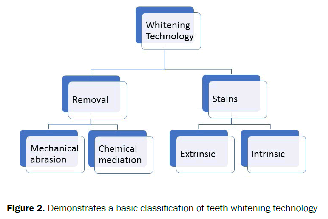 dental-sciences-teeth-whitening-technology