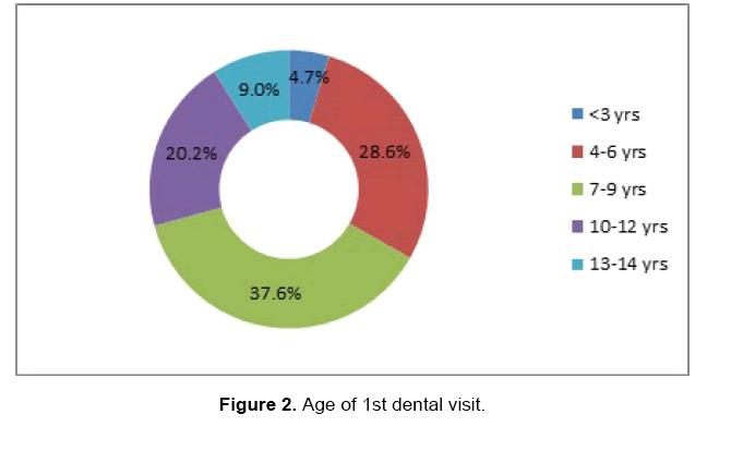 dental-sciences-visit