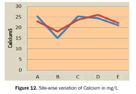 ecology-and-environmental-sciences-calcium