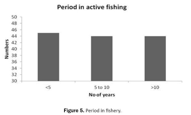 ecology-and-environmental-sciences-fishery