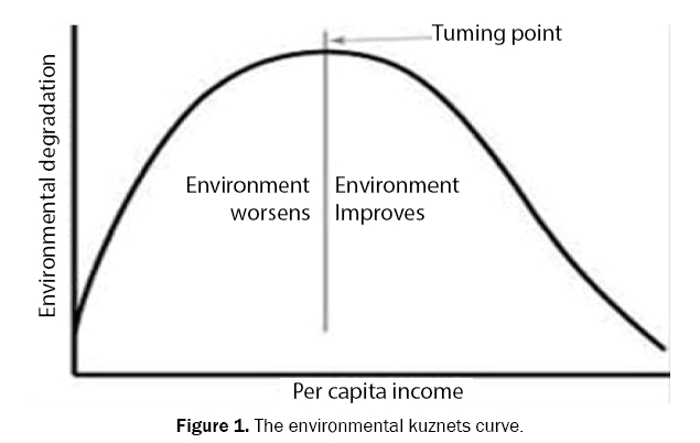 ecology-and-environmental-sciences-kuznets