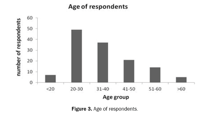 ecology-and-environmental-sciences-respondents