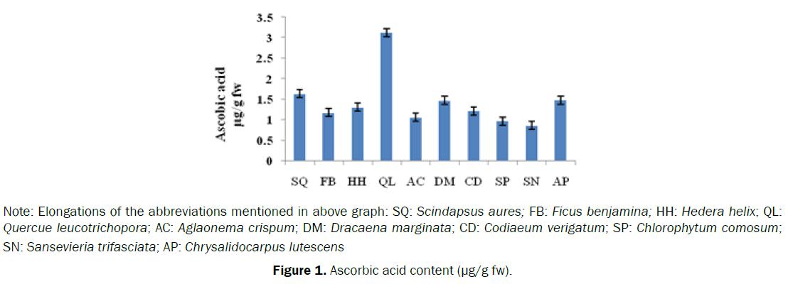 ecology-environmental-sciences-ascorbic-acid-content