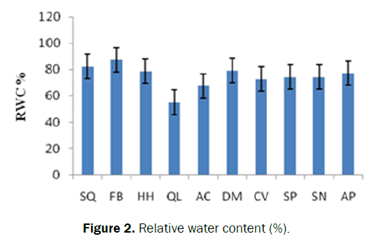 ecology-environmental-sciences-relative-water-content