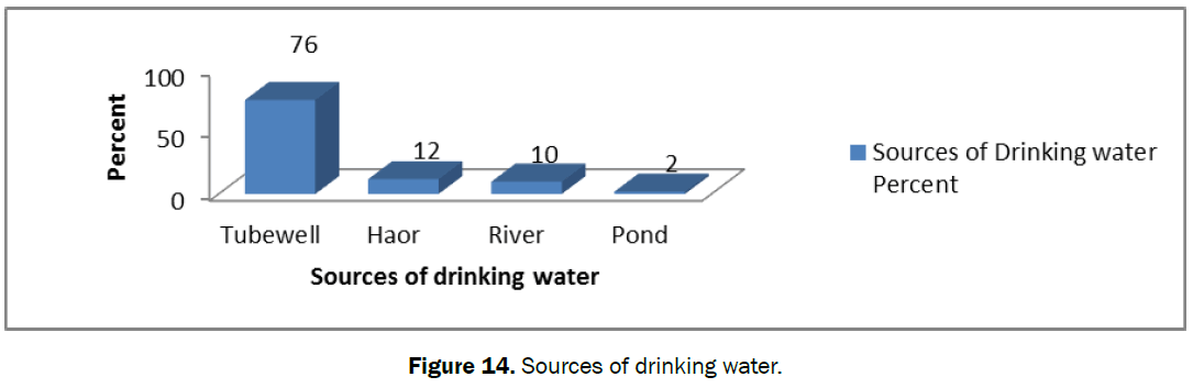 ecology-environmental-sciences-sources-drinking-water