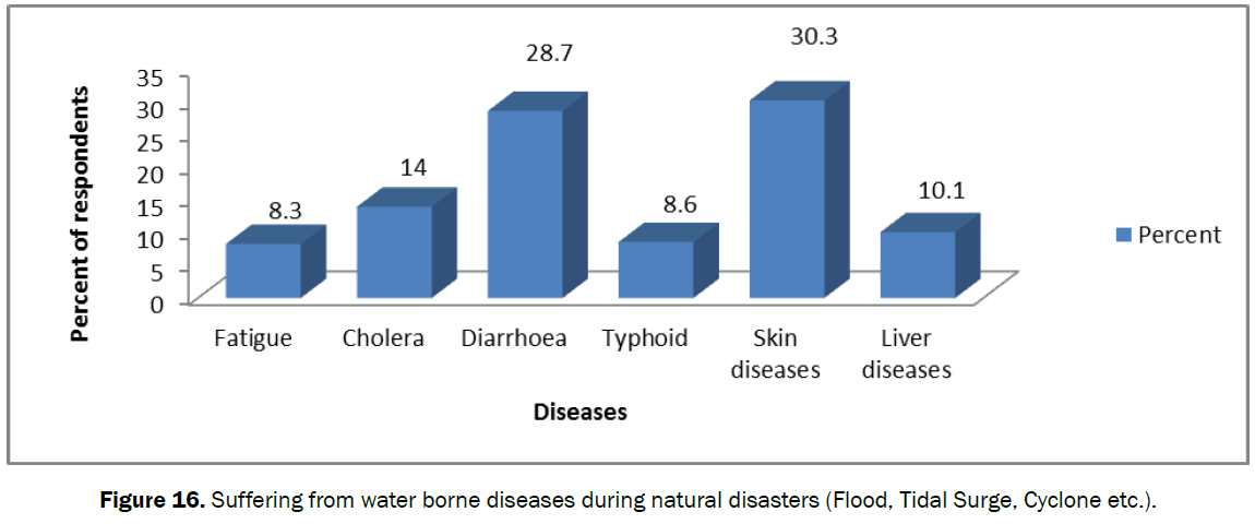 ecology-environmental-sciences-water-borne-diseases