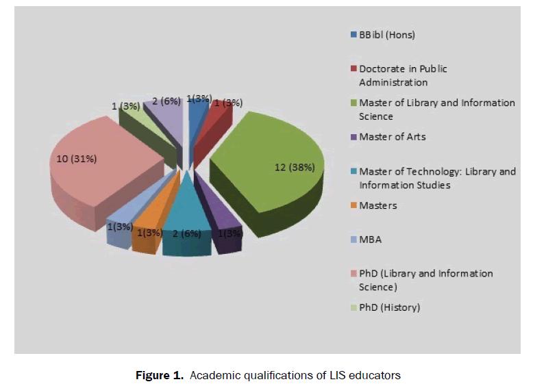 educational-studies-Academic-qualifications-educators