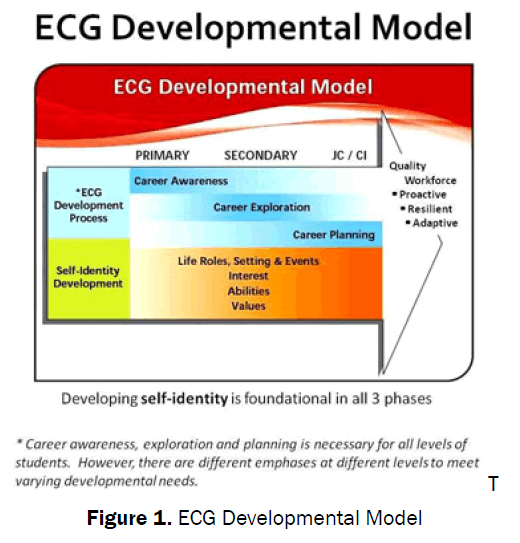educational-studies-Developmental-Model