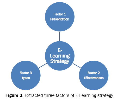 educational-studies-Extracted-three-factors-E-Learning