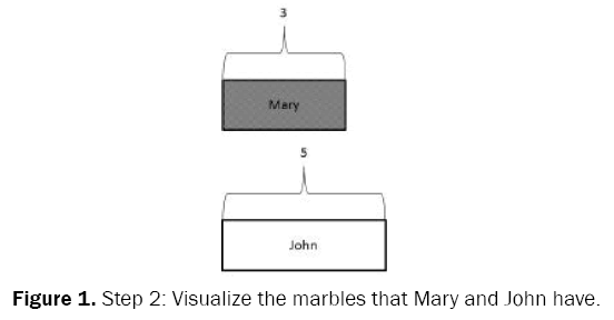 educational-studies-Visualize-marbles-Mary-John
