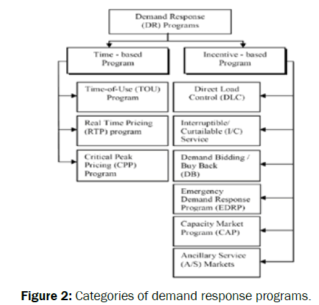 engineering-and-technology-Categories-demand-response-programs