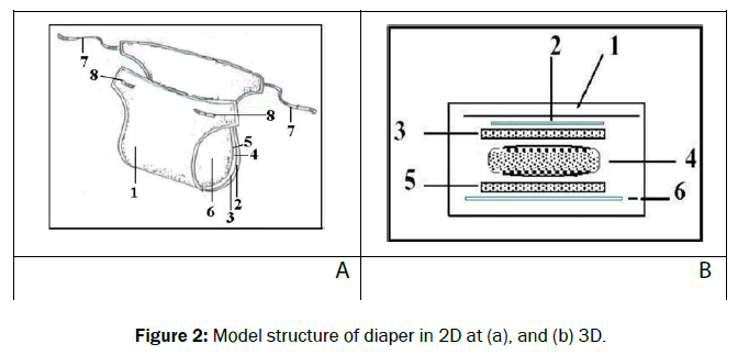 engineering-and-technology-Model-structure-diaper