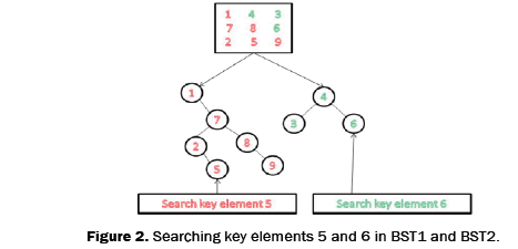 engineering-and-technology-Searching-key