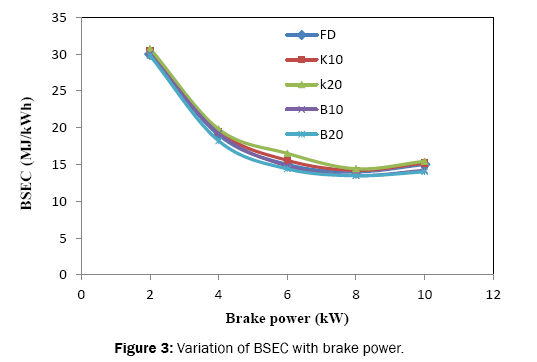 engineering-and-technology-Variation-BSEC-brake-power