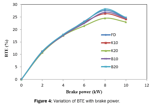 engineering-and-technology-Variation-BTE-brake-power