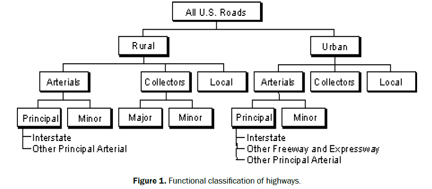 engineering-and-technology-classification