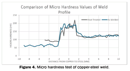 engineering-and-technology-copper-steel