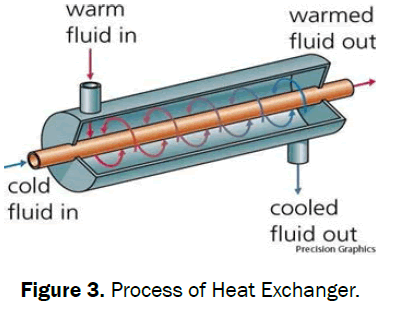engineering-and-technology-exchanger