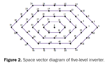 engineering-and-technology-five-level