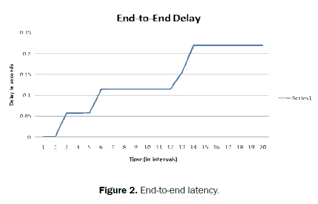 engineering-and-technology-latency