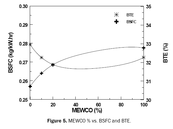 engineering-and-technology-mewco-vs-bte