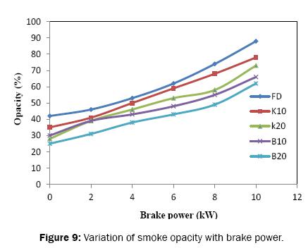 engineering-and-technology-smoke-opacity-brake-power