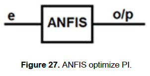 engineering-technology-ANFIS-optimize