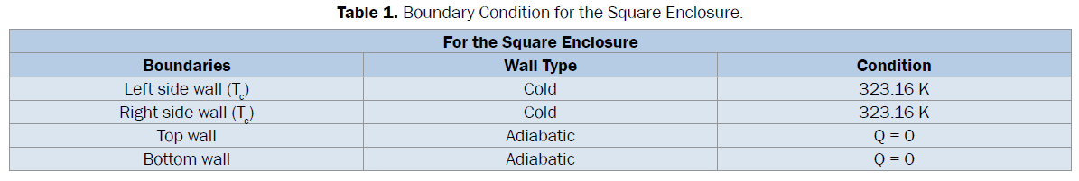 engineering-technology-Boundary-Condition-Square-Enclosure