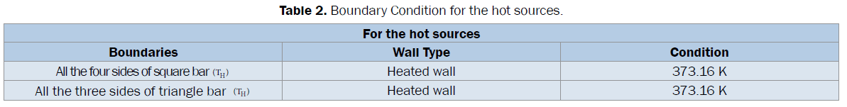engineering-technology-Boundary-Condition-hot-sources