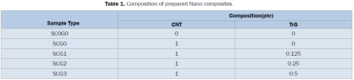 engineering-technology-Composition-prepared-Nano-composites