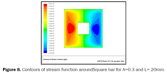 engineering-technology-Contours-stream-function-Square